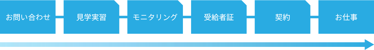 お問い合わせ→見学実習→モニタリング→受給者証→契約→お仕事